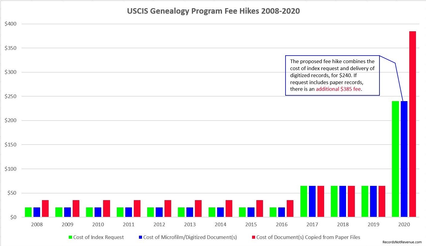 USCIS Genealogy Program Fee Hikes final v4
